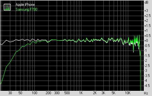 Samsung F700 frequency graph
