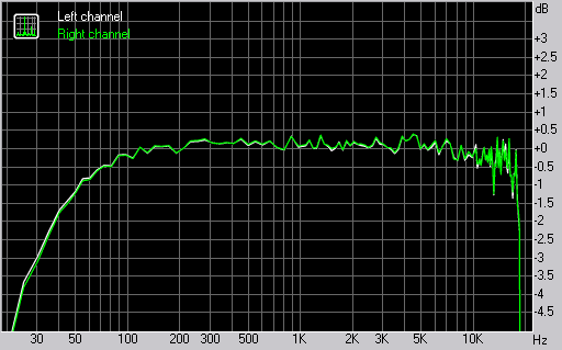 Samsung G400 Soul frequency response graph