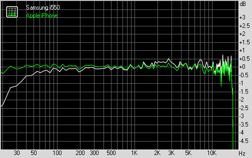 Samsung i550 frequency graph