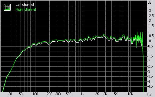Samsung i8510 INNOV8 frequency response graph