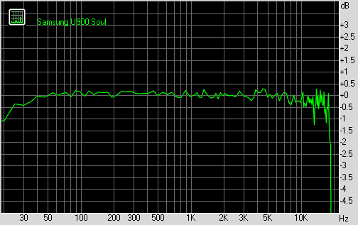 Samsung U900 Soul frequency response graph