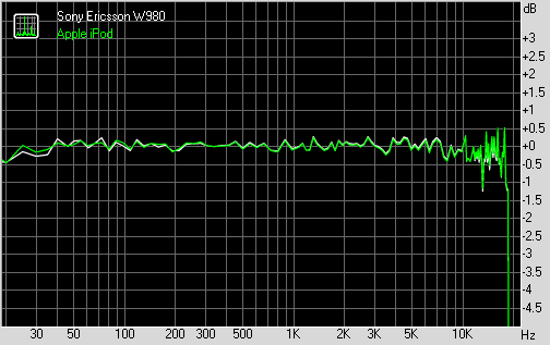 Sony Ericsson W980 frequency graph
